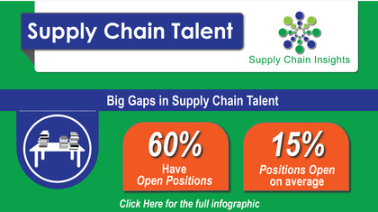 Supply Chain Talent Infographic