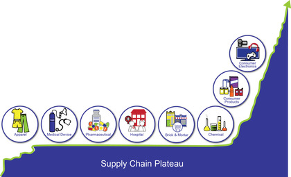 Supply Chain Effective Frontier